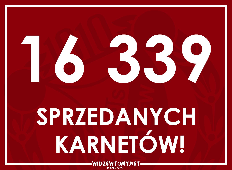 Kibice Widzewa znów pobili rekord Polski!