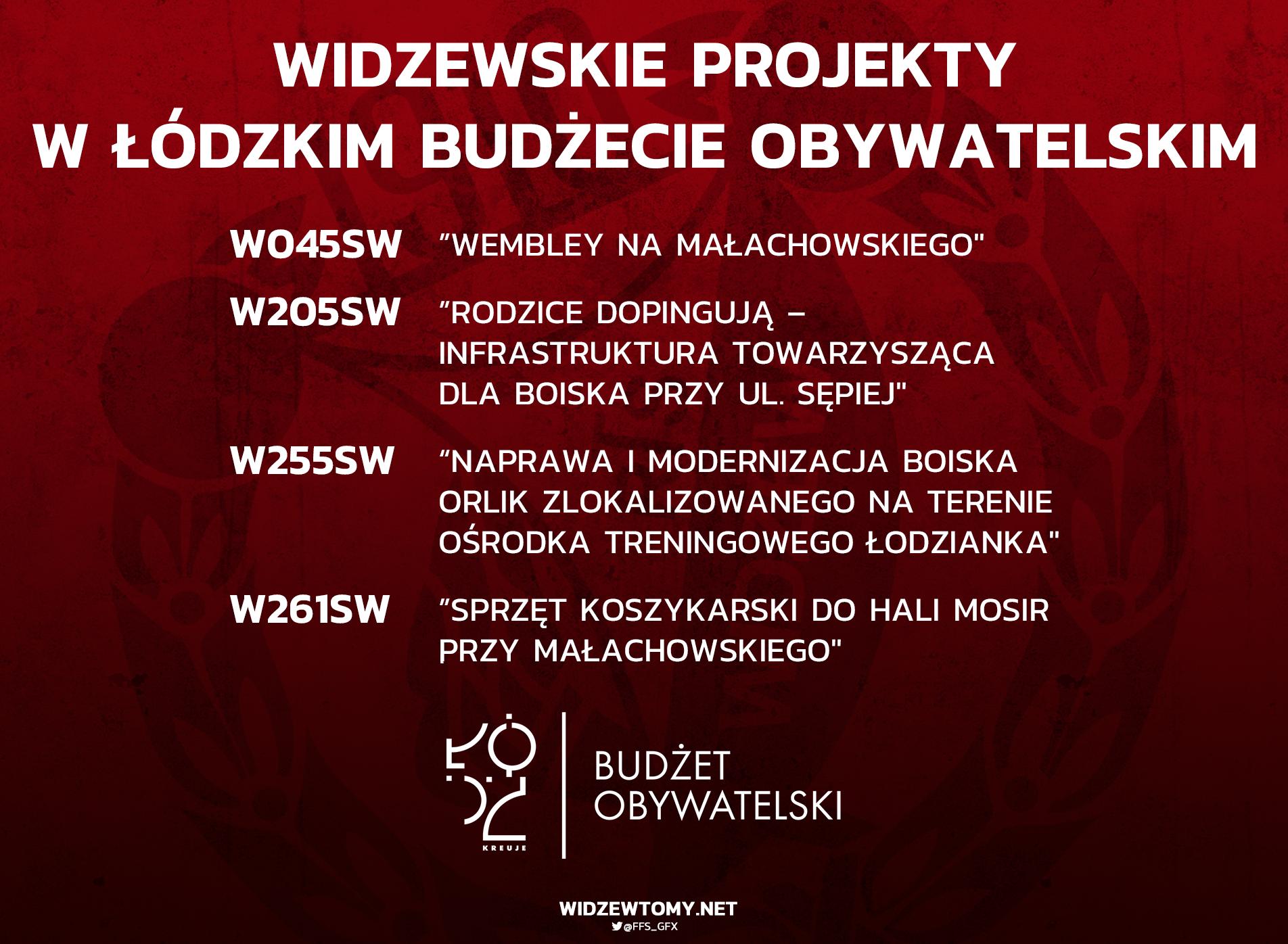 Cztery widzewskie projekty w Łódzkim Budżecie Obywatelskim